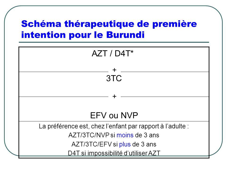 Schéma thérapeutique de première intention pour le Burundi AZT / D4T* 3TC EFV ou NVP La préférence est, chez l'enfant par rapport à l'adulte : AZT/3TC