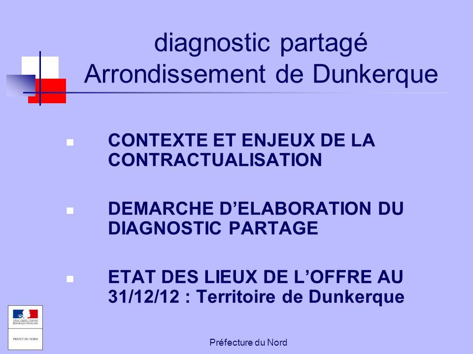 Préfecture du Nord diagnostic partagé Arrondissement de Dunkerque CONTEXTE ET ENJEUX DE LA CONTRACTUALISATION DEMARCHE D'ELABORATION DU DIAGNOSTIC PAR