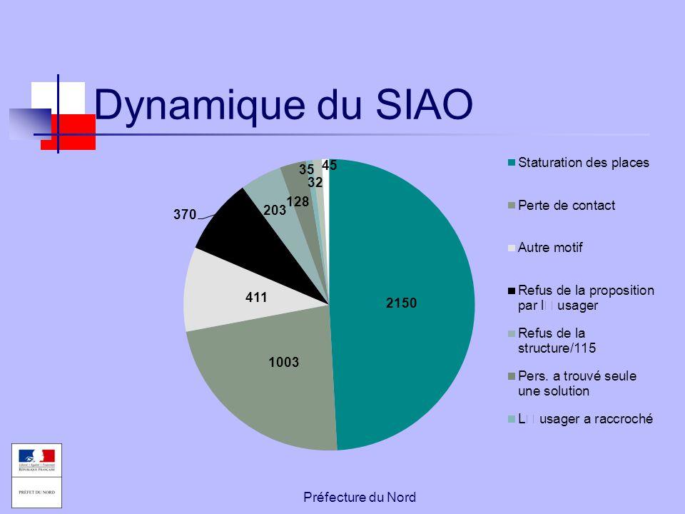 Préfecture du Nord Dynamique du SIAO