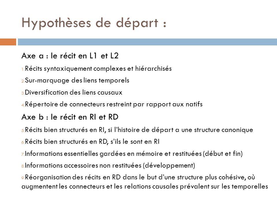 Hypothèses de départ : Axe a : le récit en L1 et L2 1. Récits syntaxiquement complexes et hiérarchisés 2. Sur-marquage des liens temporels 3. Diversif