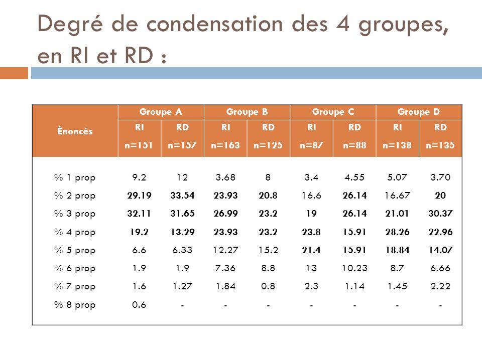 Degré de condensation des 4 groupes, en RI et RD : Énoncés Groupe AGroupe BGroupe CGroupe D RI n=151 RD n=157 RI n=163 RD n=125 RI n=87 RD n=88 RI n=1