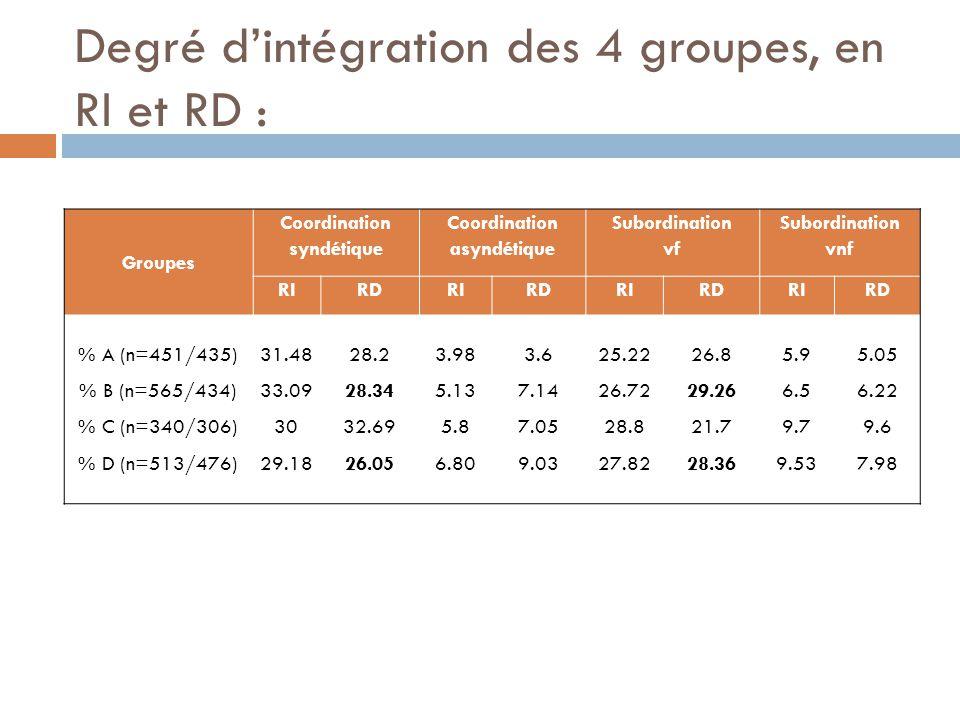 Degré d'intégration des 4 groupes, en RI et RD : Groupes Coordination syndétique Coordination asyndétique Subordination vf Subordination vnf RIRDRIRDR