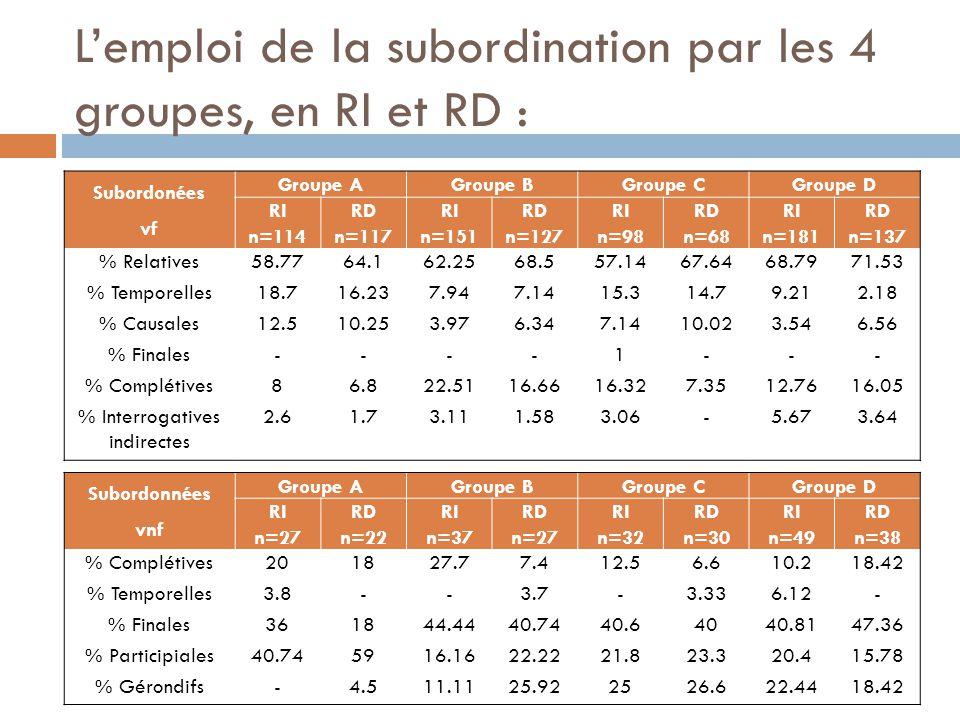 L'emploi de la subordination par les 4 groupes, en RI et RD : Subordonées vf Groupe AGroupe BGroupe CGroupe D RI n=114 RD n=117 RI n=151 RD n=127 RI n