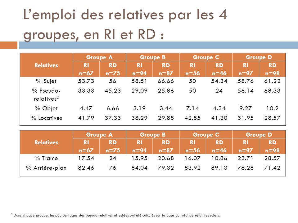 L'emploi des relatives par les 4 groupes, en RI et RD : Relatives Groupe AGroupe BGroupe CGroupe D RI n=67 RD n=75 RI n=94 RD n=87 RI n=56 RD n=46 RI