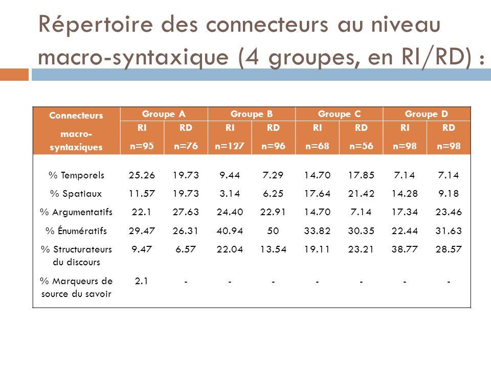 Répertoire des connecteurs au niveau macro-syntaxique (4 groupes, en RI/RD) : Connecteurs macro- syntaxiques Groupe AGroupe BGroupe CGroupe D RI n=95