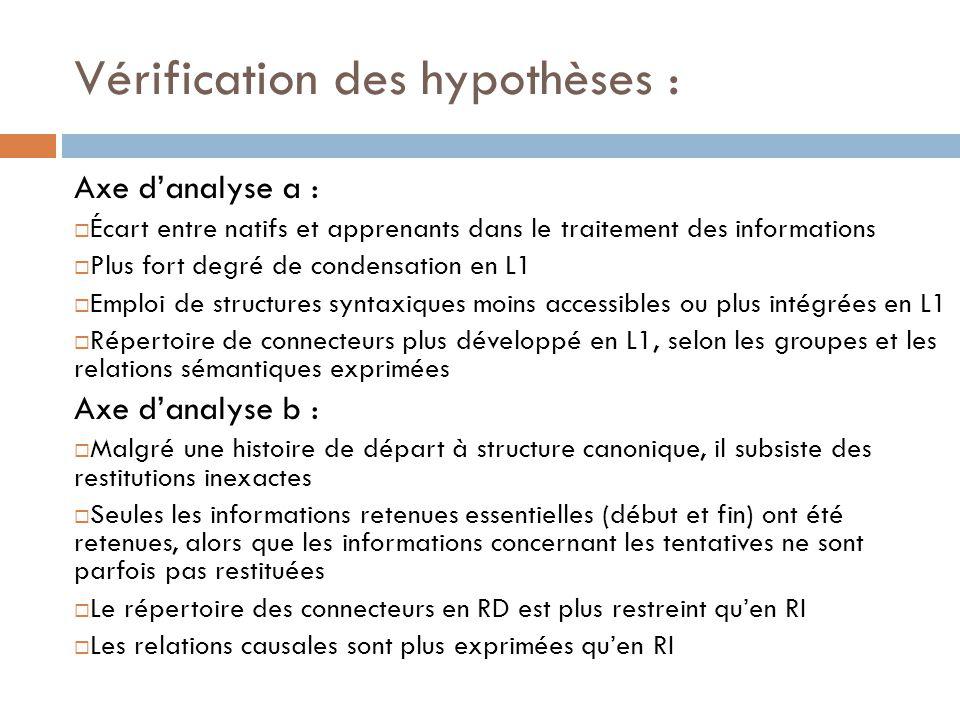 Vérification des hypothèses : Axe d'analyse a :  Écart entre natifs et apprenants dans le traitement des informations  Plus fort degré de condensati