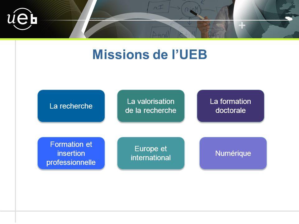 Missions de l'UEB La recherche La valorisation de la recherche La formation doctorale Formation et insertion professionnelle Europe et international Numérique