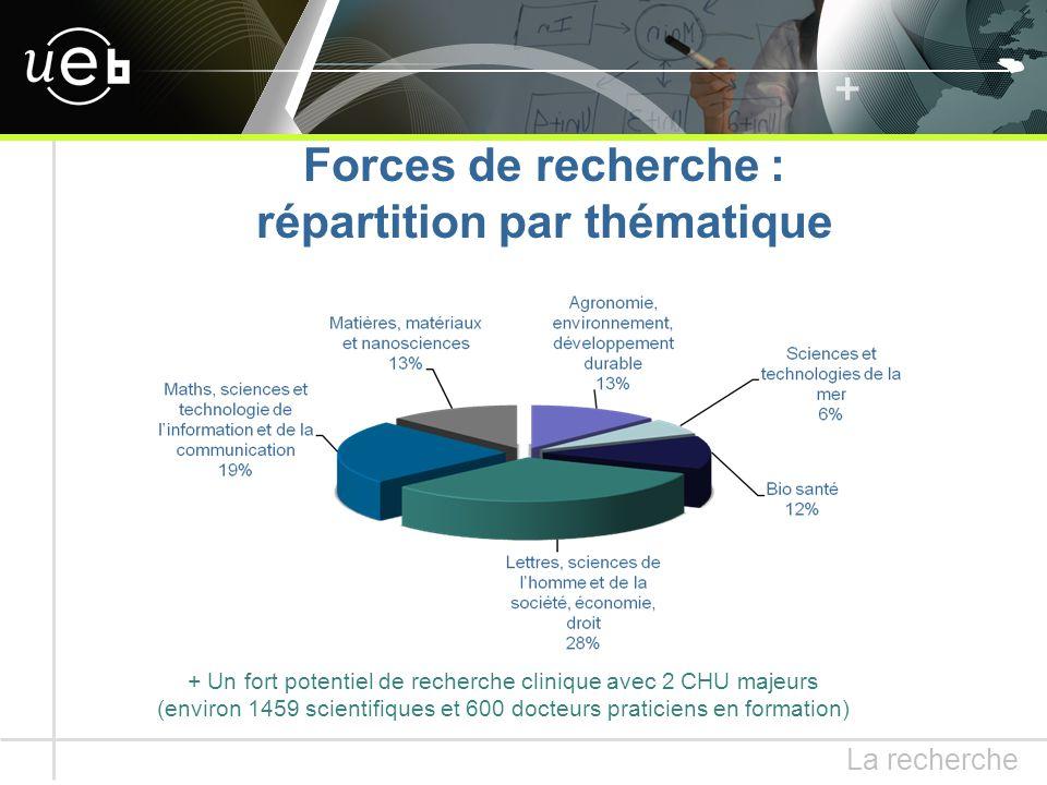 + Un fort potentiel de recherche clinique avec 2 CHU majeurs (environ 1459 scientifiques et 600 docteurs praticiens en formation) Forces de recherche : répartition par thématique La recherche