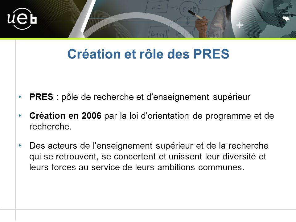 Création et rôle des PRES PRES : pôle de recherche et d'enseignement supérieur Création en 2006 par la loi d orientation de programme et de recherche.