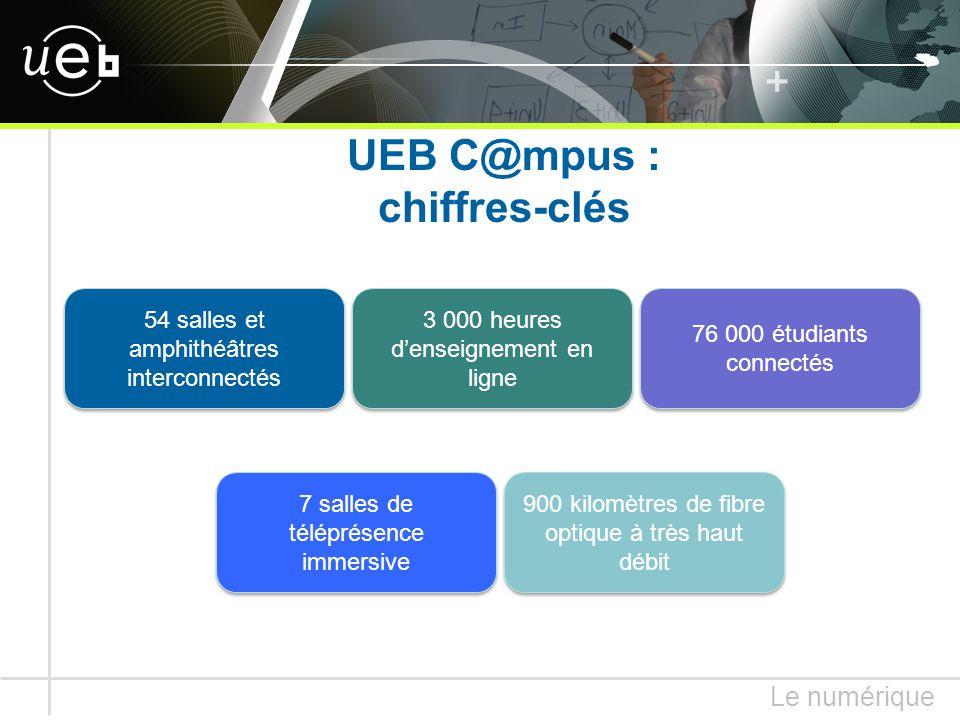 Le numérique UEB C@mpus : chiffres-clés 76 000 étudiants connectés 3 000 heures d'enseignement en ligne 54 salles et amphithéâtres interconnectés 7 salles de téléprésence immersive 900 kilomètres de fibre optique à très haut débit