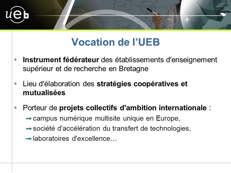 Vocation de l'UEB Instrument fédérateur des établissements d enseignement supérieur et de recherche en Bretagne Lieu d élaboration des stratégies coopératives et mutualisées Porteur de projets collectifs d ambition internationale : ➙ campus numérique multisite unique en Europe, ➙ société d accélération du transfert de technologies, ➙ laboratoires d excellence…