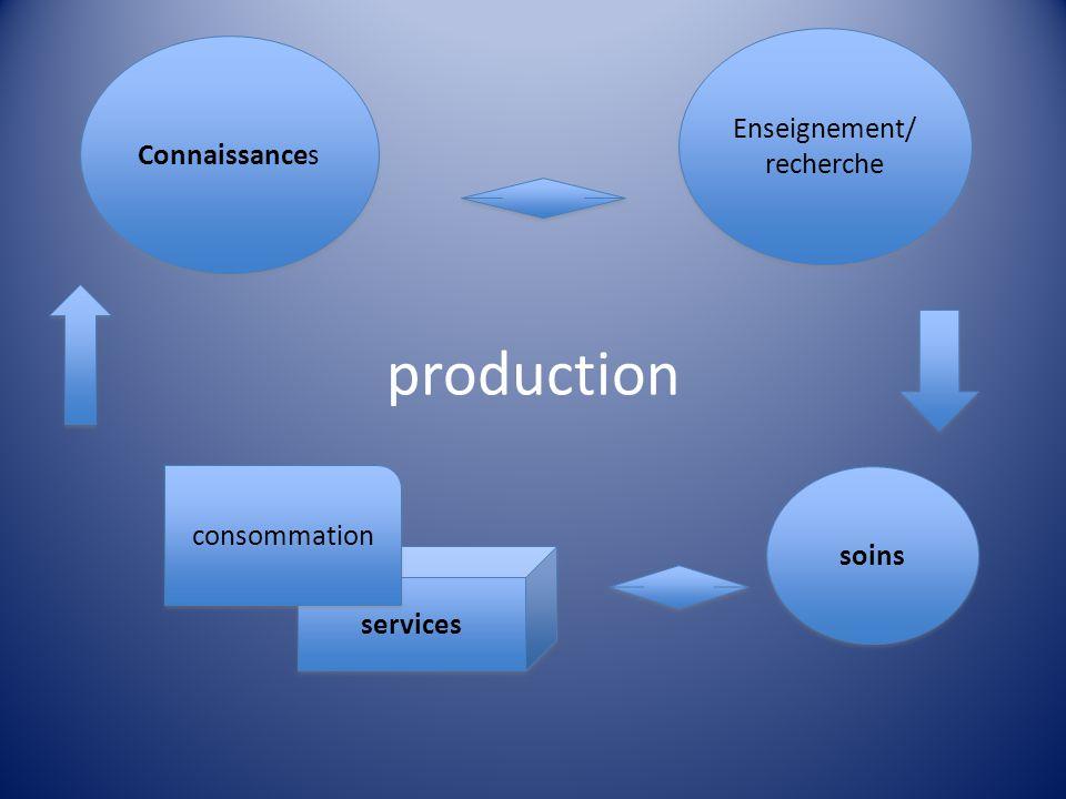 production Enseignement/ recherche Connaissances services consommation soins Coordination des enseignements et recherches, des soins et des services de santé en milieu ambulatoire