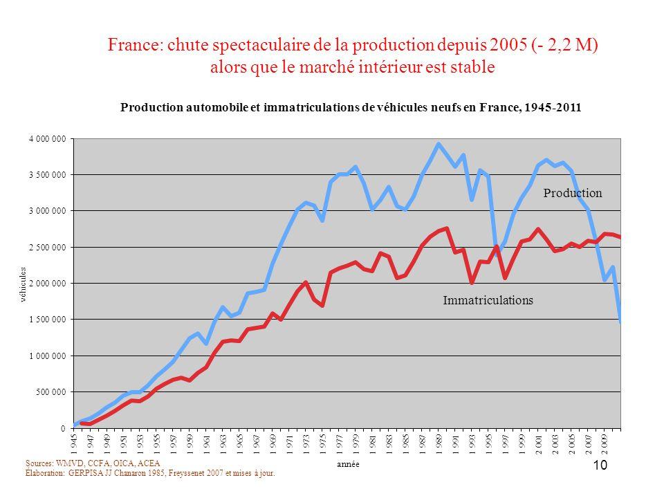 France: chute spectaculaire de la production depuis 2005 (- 2,2 M) alors que le marché intérieur est stable 10