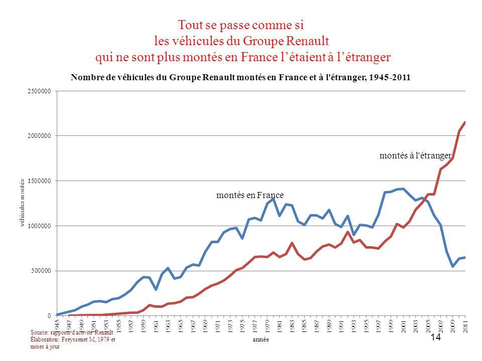 Tout se passe comme si les véhicules du Groupe Renault qui ne sont plus montés en France l'étaient à l'étranger 14