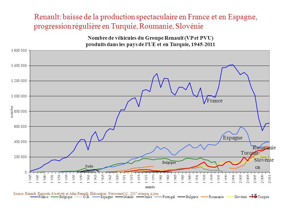 Renault: baisse de la production spectaculaire en France et en Espagne, progression régulière en Turquie, Roumanie, Slovénie 15
