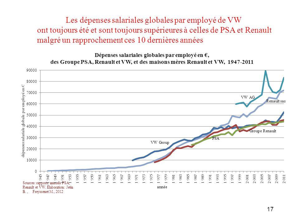 Les dépenses salariales globales par employé de VW ont toujours été et sont toujours supérieures à celles de PSA et Renault malgré un rapprochement ce