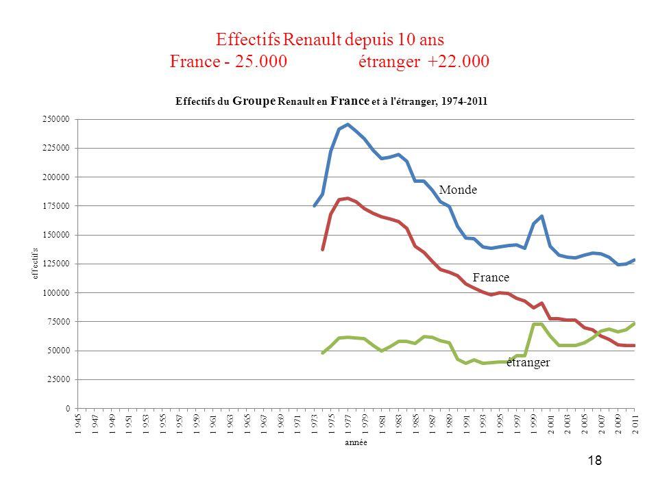 Effectifs Renault depuis 10 ans France - 25.000 étranger +22.000 18