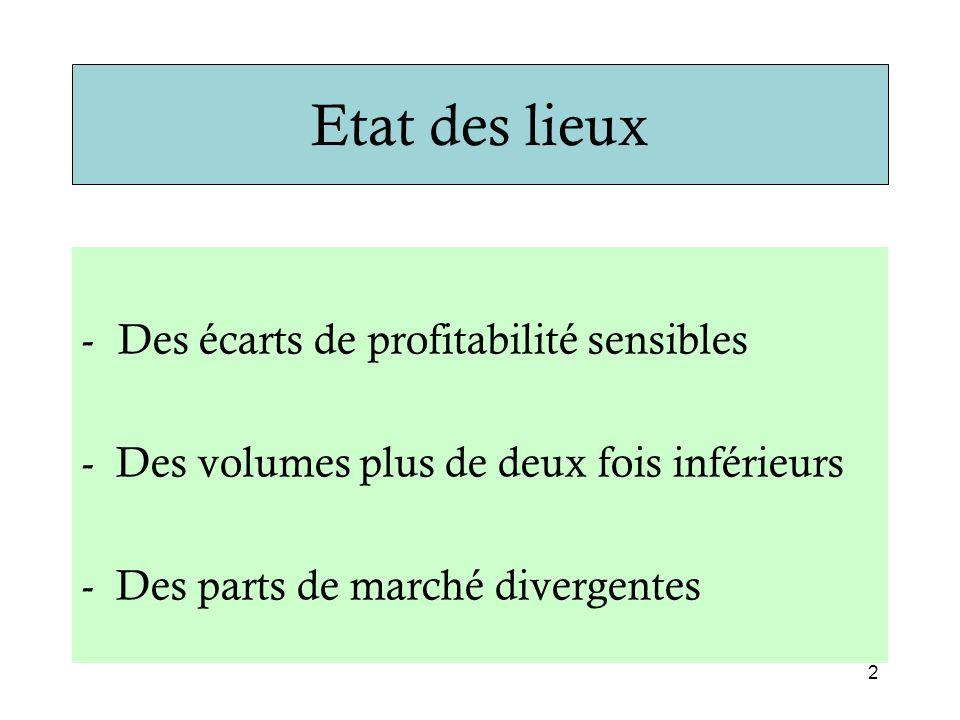 Etat des lieux -Des écarts de profitabilité sensibles - Des volumes plus de deux fois inférieurs - Des parts de marché divergentes 2