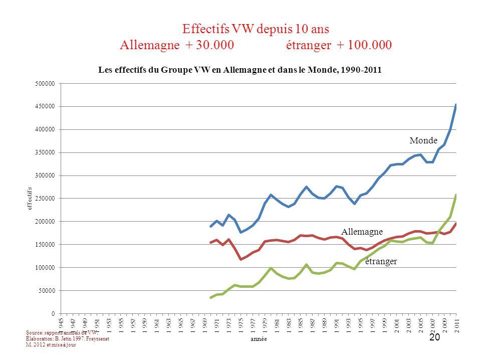 Effectifs VW depuis 10 ans Allemagne + 30.000 étranger + 100.000 20