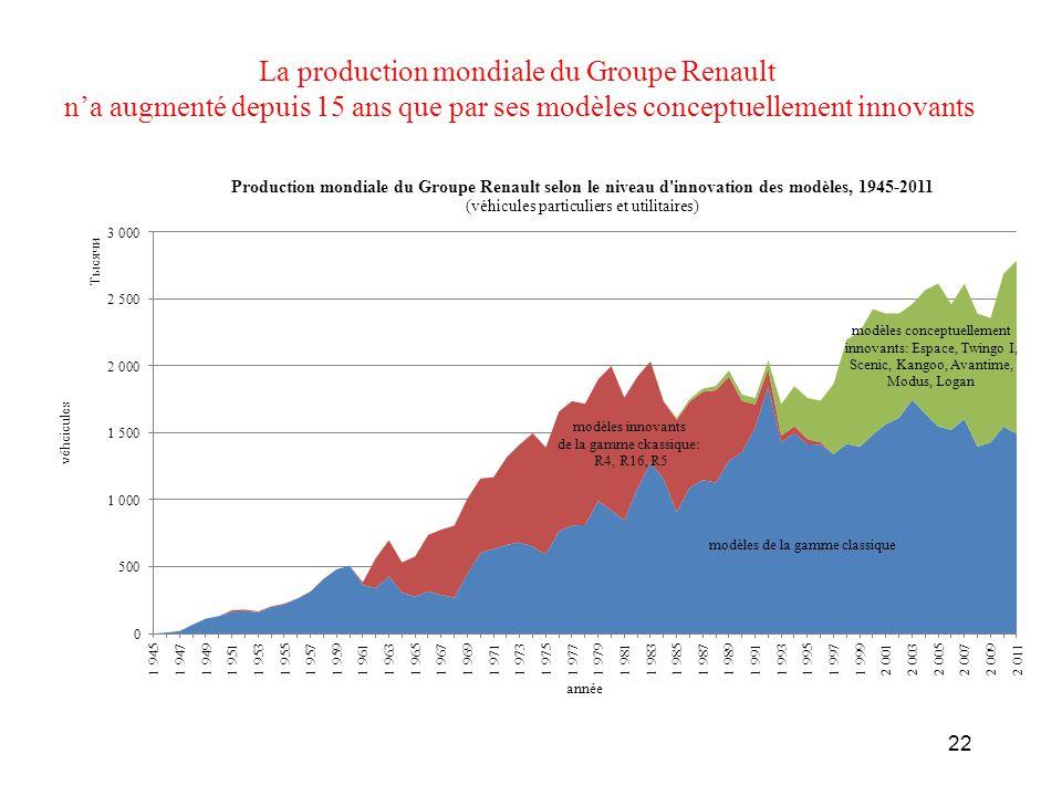 La production mondiale du Groupe Renault n'a augmenté depuis 15 ans que par ses modèles conceptuellement innovants 22