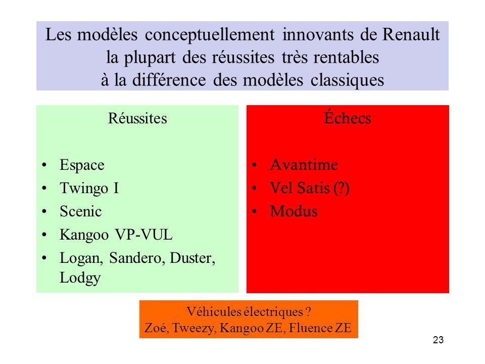 Les modèles conceptuellement innovants de Renault la plupart des réussites très rentables à la différence des modèles classiques Réussites Espace Twin