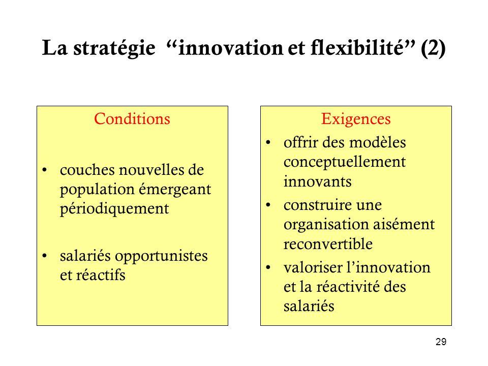 """La stratégie """"innovation et flexibilité"""" (2) Conditions couches nouvelles de population émergeant périodiquement salariés opportunistes et réactifs Ex"""