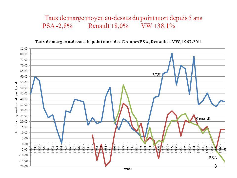 Taux de marge moyen au-dessus du point mort depuis 5 ans PSA -2,8% Renault +8,0% VW +38,1% 3