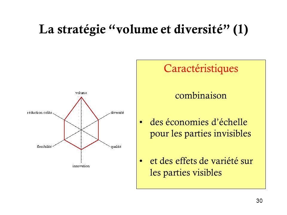 """La stratégie """"volume et diversité"""" (1) Caractéristiques combinaison des économies d'échelle pour les parties invisibles et des effets de variété sur l"""