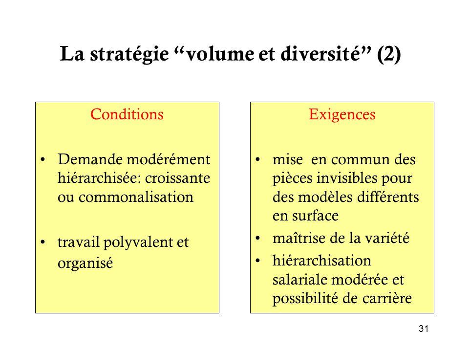 """La stratégie """"volume et diversité"""" (2) Conditions Demande modérément hiérarchisée: croissante ou commonalisation travail polyvalent et organisé Exigen"""