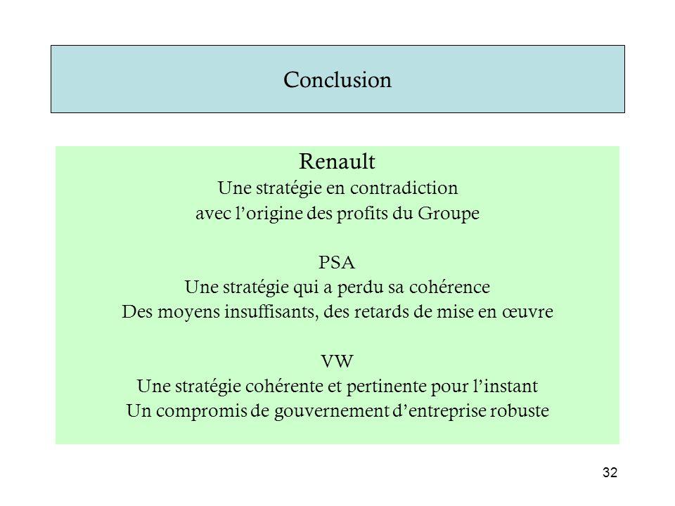 Conclusion Renault Une stratégie en contradiction avec l'origine des profits du Groupe PSA Une stratégie qui a perdu sa cohérence Des moyens insuffisa