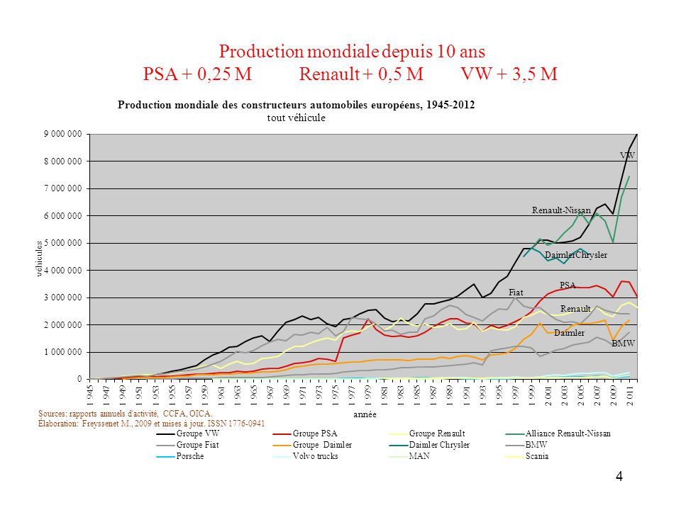 Production mondiale depuis 10 ans PSA + 0,25 M Renault + 0,5 M VW + 3,5 M 4