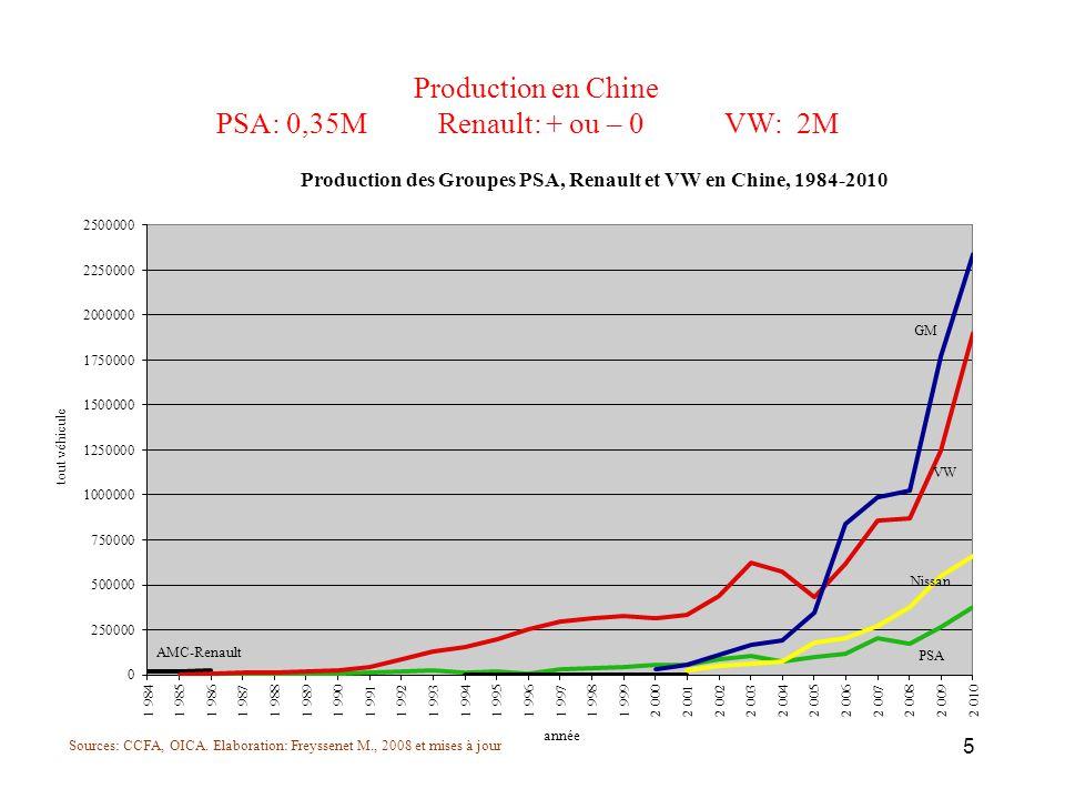 Part de marché en Europe occidentale depuis 10 ans PSA – 3 pts Renault – 2 pts VW + 5 pts 6
