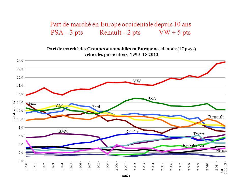 Les dépenses salariales globales par employé de VW ont toujours été et sont toujours supérieures à celles de PSA et Renault malgré un rapprochement ces 10 dernières années 17