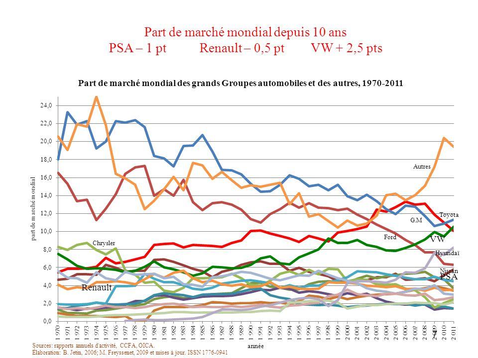 Part de marché mondial depuis 10 ans PSA – 1 pt Renault – 0,5 pt VW + 2,5 pts 7