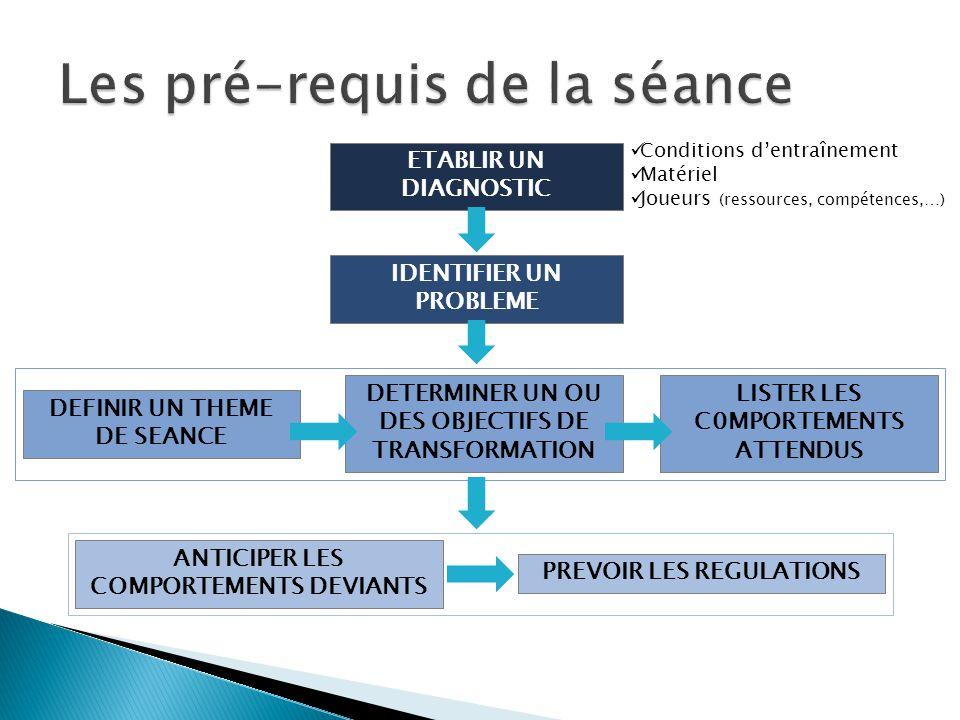 Les pré-requis de la séance ETABLIR UN DIAGNOSTIC IDENTIFIER UN PROBLEME Conditions d'entraînement Matériel Joueurs (ressources, compétences,…) DEFINI