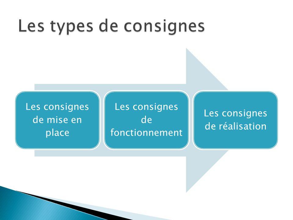 Les types de consignes Les consignes de mise en place Les consignes de fonctionnement Les consignes de réalisation