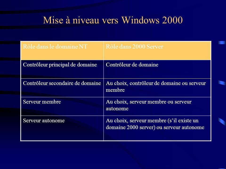 Mise à niveau vers Windows 2000 Rôle dans le domaine NTRôle dans 2000 Server Contrôleur principal de domaineContrôleur de domaine Contrôleur secondair