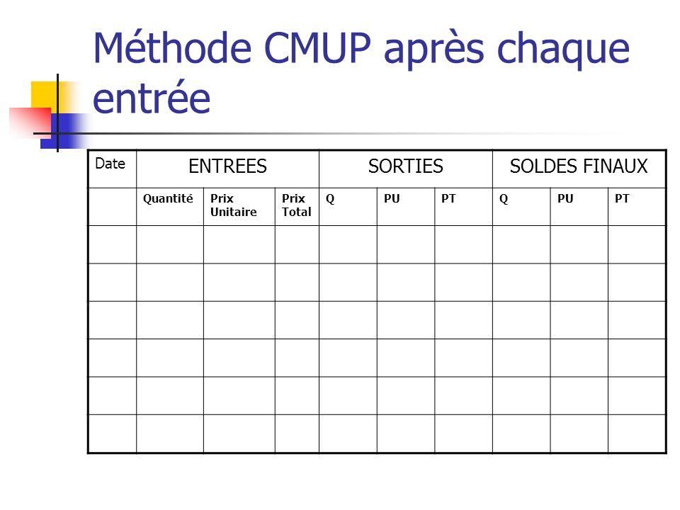 Méthode CMUP après chaque entrée Date ENTREESSORTIESSOLDES FINAUX QuantitéPrix Unitaire Prix Total QPUPTQPUPT