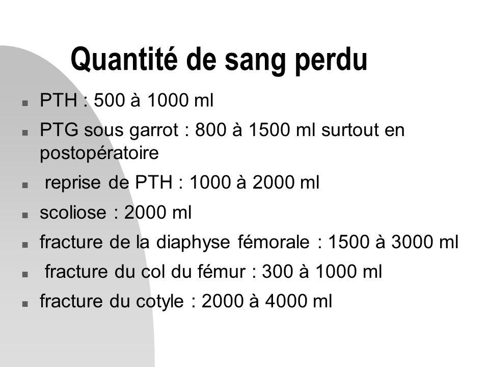 Quantité de sang perdu n PTH : 500 à 1000 ml n PTG sous garrot : 800 à 1500 ml surtout en postopératoire n reprise de PTH : 1000 à 2000 ml n scoliose