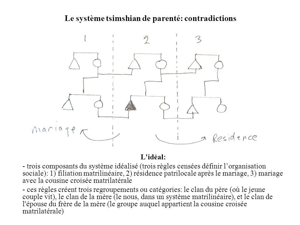 Le système tsimshian de parenté: contradictions L'idéal: - trois composants du système idéalisé (trois règles censées définir l'organisation sociale):