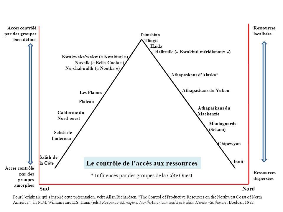 SudNord Ressources dispersées Ressources localisées Accès contrôlé par des groupes bien définis Accès contrôlé par des groupes amorphes Tsimshian Tlin