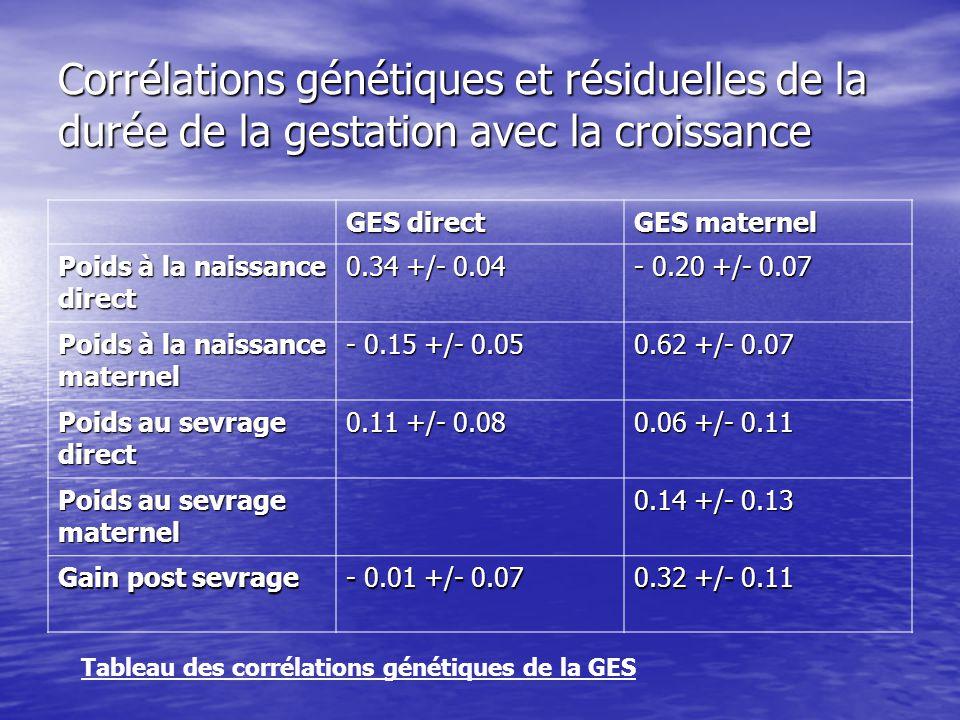 Corrélations génétiques et résiduelles de la durée de la gestation avec la croissance GES direct GES maternel Poids à la naissance direct 0.34 +/- 0.0