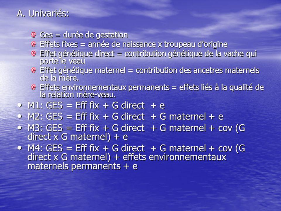 A. Univariés: Ges = durée de gestation Effets fixes = année de naissance x troupeau d'origine Effet génétique direct = contribution génétique de la va
