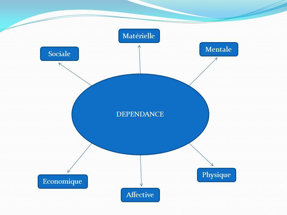La dépendance appartient à la catégorie des « besoins de sécurité » dans la pyramide de Maslow, juste sous celle des « besoins d'appartenances » où se