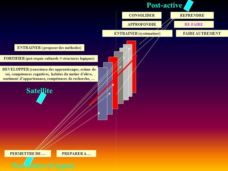 ENTREE en situation Pro-active (3 types) Post-active Satellite RE-FAIRE CONSOLIDERREPRENDRE APPROFONDIR ENTRAINER (systématiser)FAIRE AUTREMENT ENTRAI