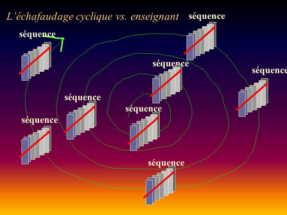 séquence L'échafaudage cyclique vs. enseignant séquence