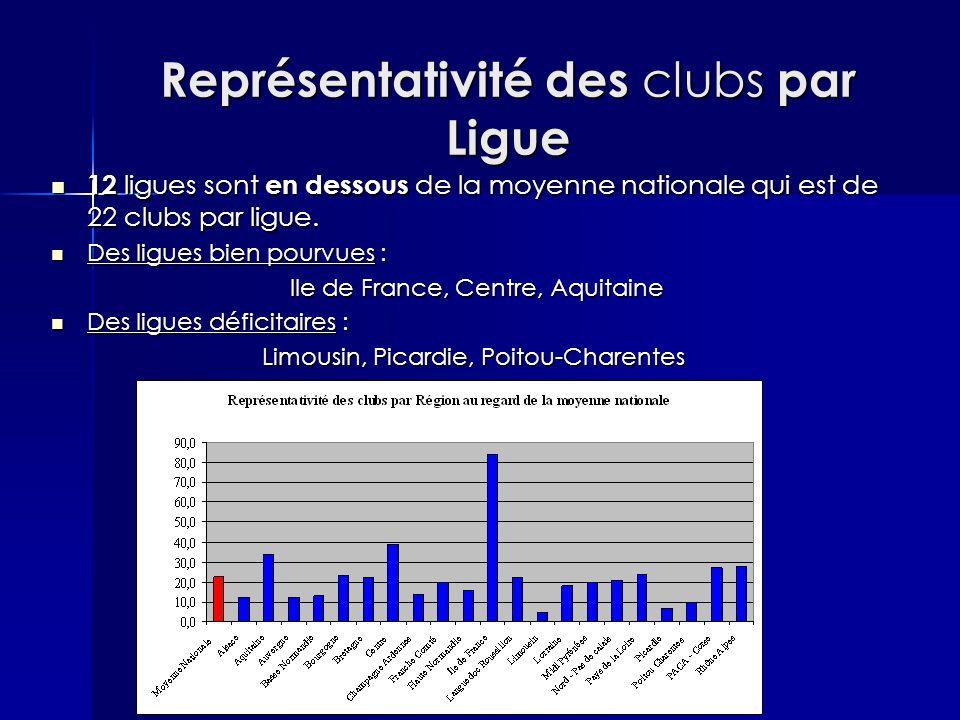 Représentativité des clubs par Ligue 12 ligues sont en dessous de la moyenne nationale qui est de 22 clubs par ligue. 12 ligues sont en dessous de la