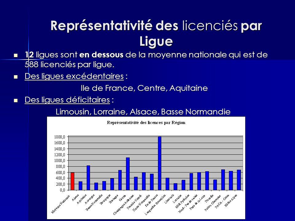 Représentativité des licenciés par Ligue 12 ligues sont en dessous de la moyenne nationale qui est de 588 licenciés par ligue. 12 ligues sont en desso