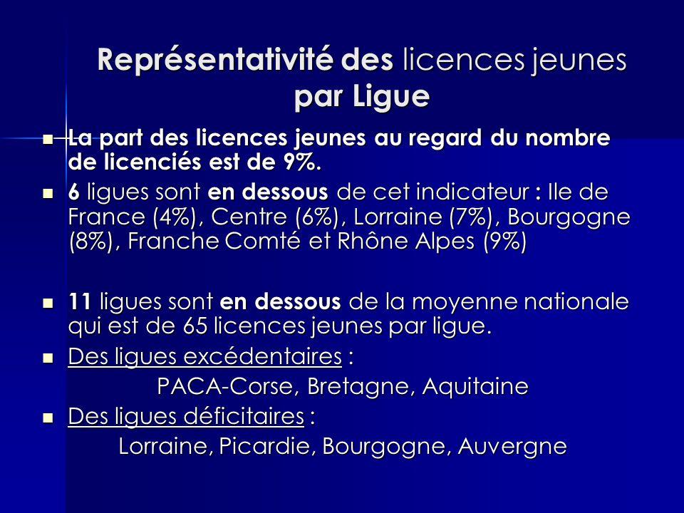 Représentativité des licences jeunes par Ligue La part des licences jeunes au regard du nombre de licenciés est de 9%. La part des licences jeunes au
