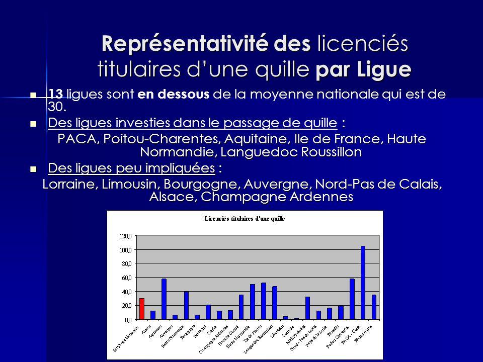 Représentativité des licenciés titulaires d'une quille par Ligue 13 ligues sont en dessous de la moyenne nationale qui est de 30.